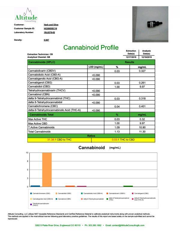 Herb and Olive 300mg COA